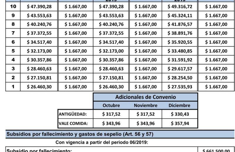Escala salarial Obra – Octubre 2019 – Marzo 2020