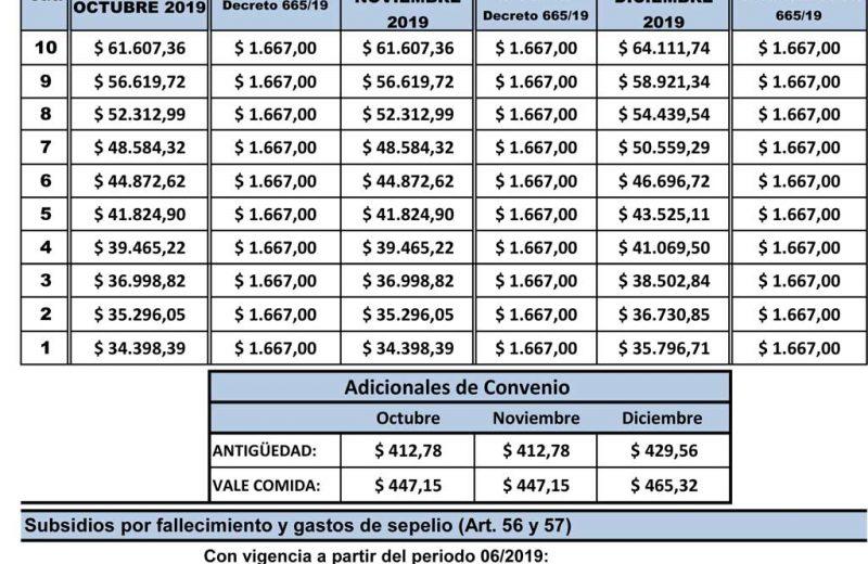 Escala salarial Obra – Zona Austral – Octubre 2019 – Marzo 2020