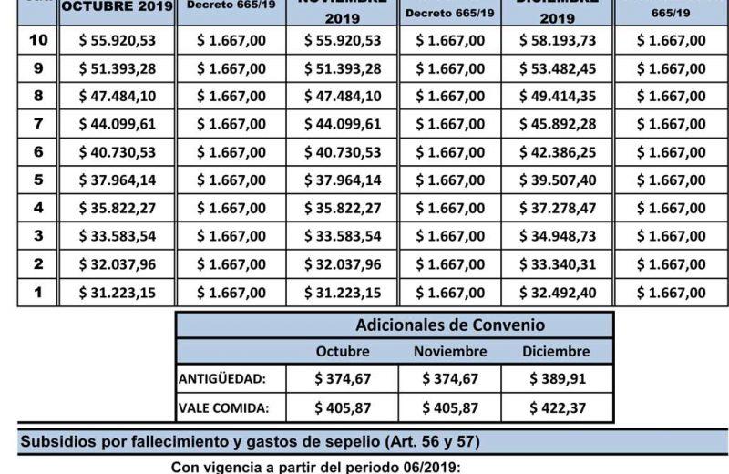 Escala salarial Obra – Zona Patagónica – Octubre 2019 – Marzo 2020
