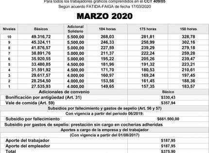 Escala salarial sector Obra – Marzo 2020