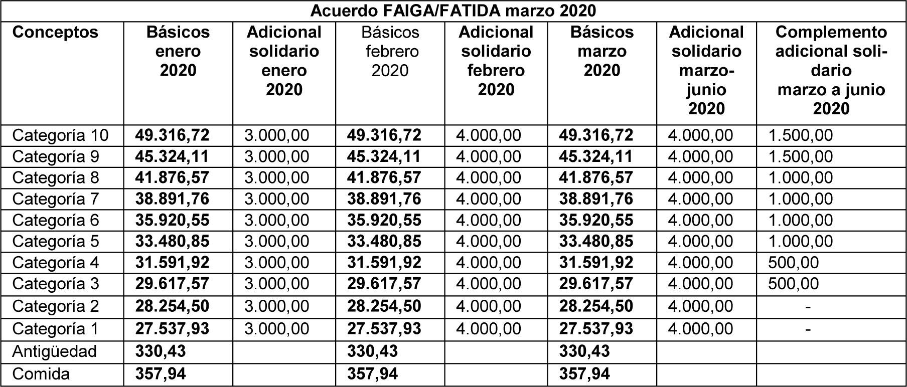 Acuerdo con FAIGA, por los salarios de Obra para Junio/20