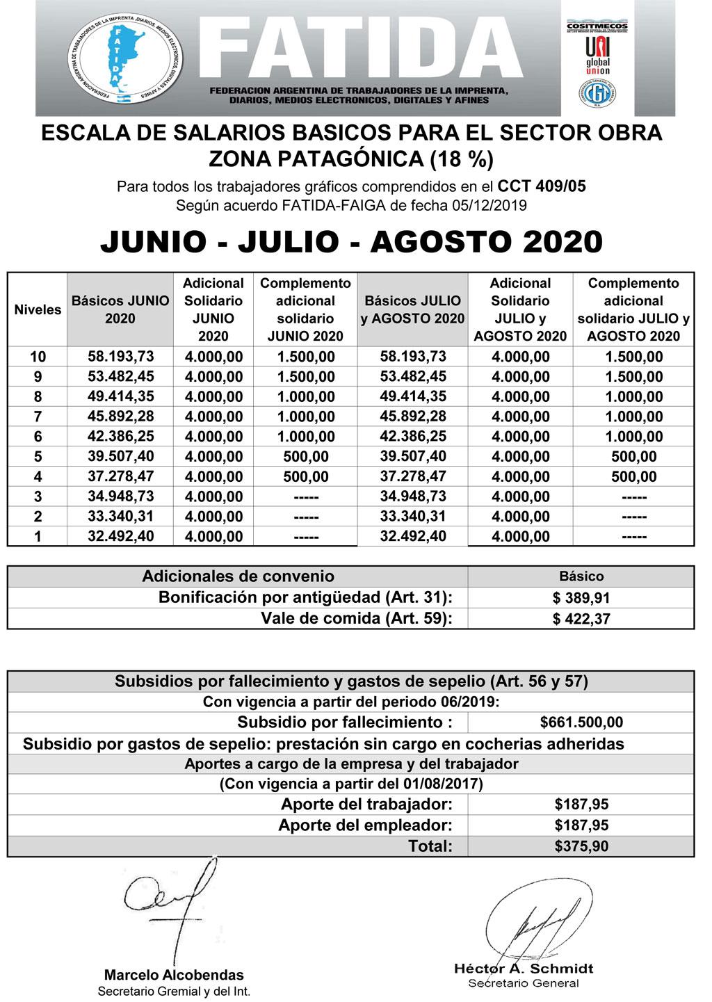 Zona Patagónica – OBRA-Junio-Julio-Agosto-2020